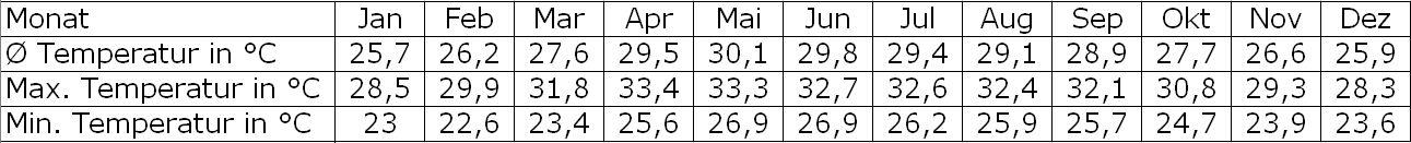 Klimatabelle Jaffna Temperaturen